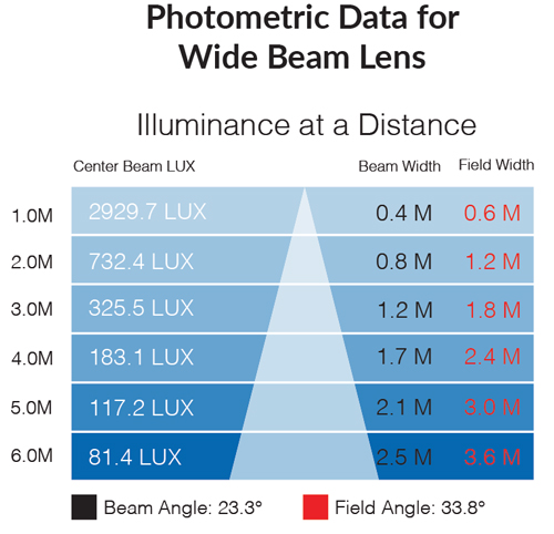 Photometric data for 3000k wide beam lens