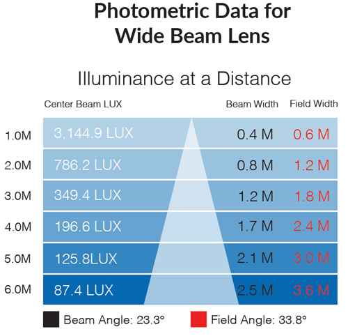 Photometric data for wide 5500k beam lens